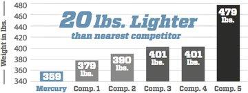 Lightweight & Fuel Efficient