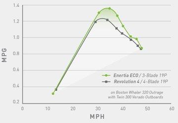 Fuel Economy and Performance